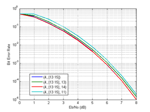 Convolutional code - Wikipedia