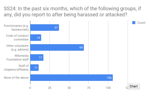 SS24 - Use of reporting channels for harassment.png