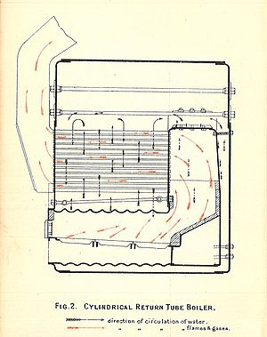 "Scotch marine boiler - Sectional diagram of a ""wet back"" boiler"