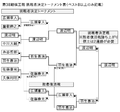 Shogi-kiousen-38th-bracket.png