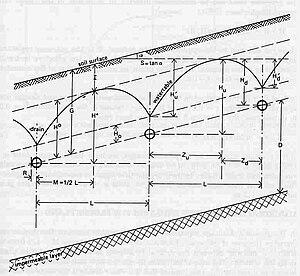Drainage equation - Image: Sloping Land Drains