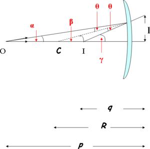 Fisica classica lenti e specchi wikibooks manuali e libri di testo liberi - Specchi riflessi testo ...