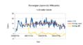 Stats-nnwiki-2015-08-25-100-editors.png