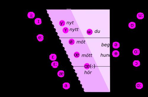 Swedish vowels.png
