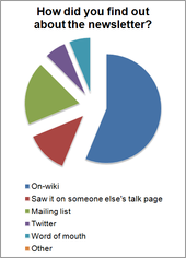 TMIG 2012 Survey - How did you find out about the newsletter?.png