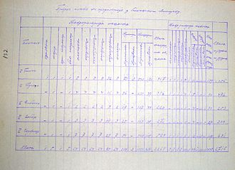Manastir Vilayet - Table of the quantity and composition of the gendarmerie in the Bitola Vilayet. (Bitola, July 22, 1904)