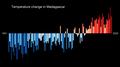 Temperature Bar Chart Africa-Madagascar--1901-2020--2021-07-13.png