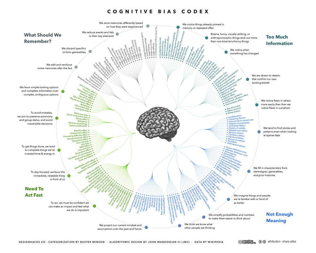 The Cognitive Bias Codex - 180+ biases, designed by John Manoogian III (jm3)