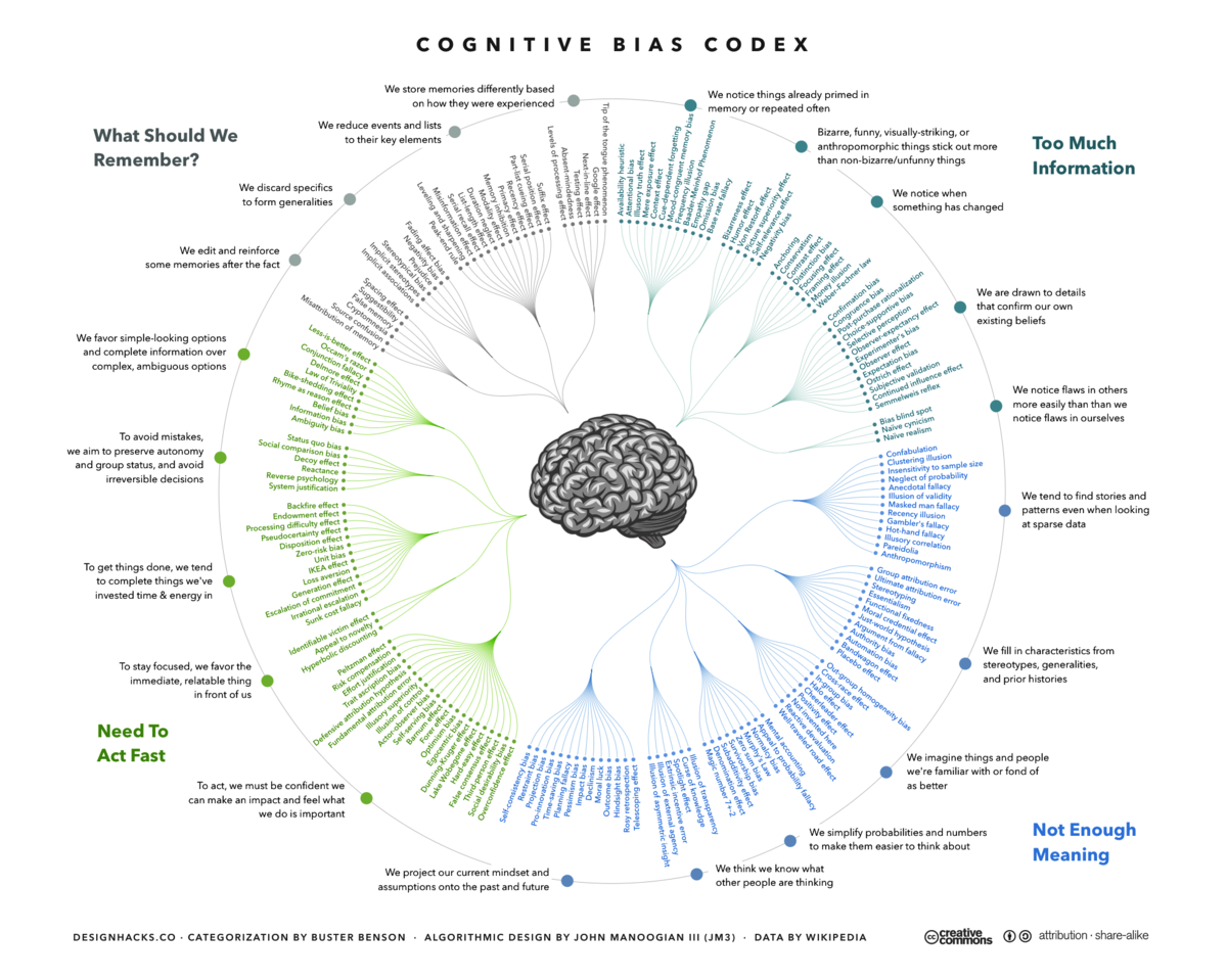 List of cognitive biases wikipedia for Table wikipedia