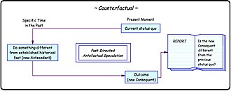 Thought experiment - Image: The Counterfactual Thought Experiment