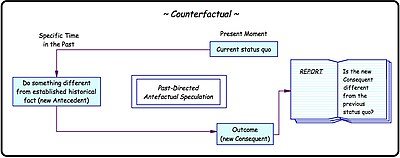 Temporal representation of a counterfactual thought experiment.[14]