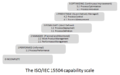The ISO IEC 15504 Capability Scale.PNG