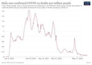 Časová osa denně nových potvrzených úmrtí na COVID-19 na celém světě na milion lidí.png