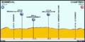Tour de France 2012 - Etappe 19.png