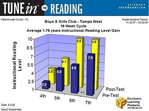 SingingCoach - A graph of the reading gains of students using TuneIn to Reading from ELP