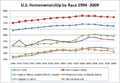 US Homeownership by Race 2009.png
