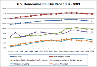 The US homeownership rate according to race. US Homeownership by Race 2009.png