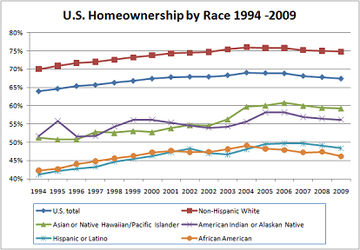 Homeownership rate according to race.[11]