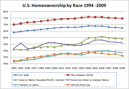 US Homeownership by Race 2009