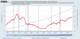 Real wages - US real average hourly wage (red, in constant 2017 dollars, for private sector production/nonsupervisory workers) trended up to a peak in 1973, trended down to a low in 1995, then trended up through 2018. Nominal hourly wage shown in grey.