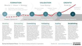 Startup company - Startup development phases