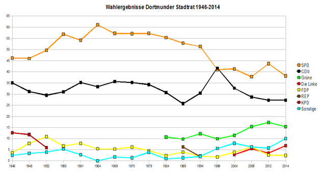 Dortmund Wahlergebnisse