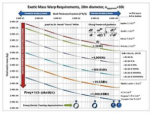 Warp drive - Warp requirements for 10m OD sphere.