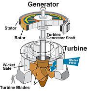 Hydraulic turbine and electrical generator.