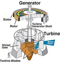 Hydraulic turbine and electrical generator, cu...