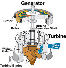 Hydraulic turbine and electrical generator.