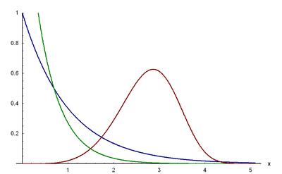 Dichtefunktion der Weibull-Verteilung