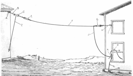 Antenna types - Wikiwand