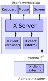 X server and X client positions.png