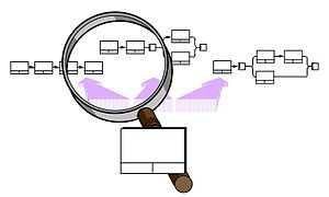 IDEF3 - IDEF3 want to offer alternative descriptions of the same process from multiple viewpoints on the process.
