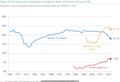 1968年~2017年の低賃金労働者の割合.png