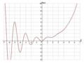 A Fibonacci-számok generátorfüggvénye.png