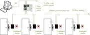 Access control topologies main controller b