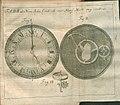 Acta Eruditorum - II orologi, 1737 – BEIC 13458392.jpg