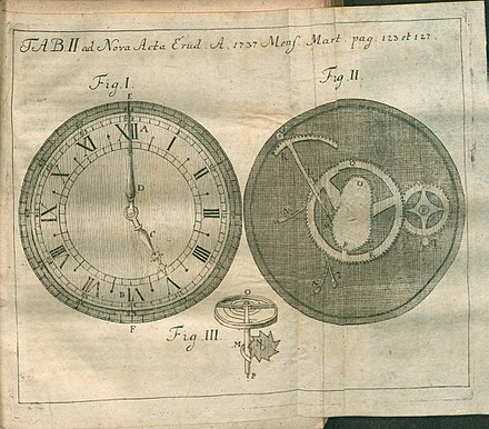 A watch drawn in Acta Eruditorum, 1737 Acta Eruditorum - II orologi, 1737 - BEIC 13458392.jpg
