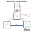 Apple's Offshore Distribution Structure (2013 Senate Report).png