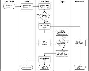How To Create A Swim Lane Diagram Leancor Supply Chain