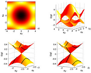 Ballistic conduction in single-walled carbon nanotubes - Figure 1: a) Energy contour plot of the electronic band structure in CNTs.; b) Linear dependence of the electron energy on the wave vector in CNTs; c) Dispersion relation near the Fermi energy for a semiconducting CNT; d) Dispersion relation near the Fermi energy for a metallic CNT