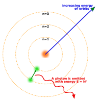 Three concentric circles about a nucleus, with an electron moving from the second to the first circle and releasing a photon