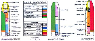 Oerlikon 20 mm cannon - Diagrams showing basic design and colour-coding of British HE/Incendiary, Tracer and HE/Incendiary/Tracer shells for the 20 mm Oerlikon gun