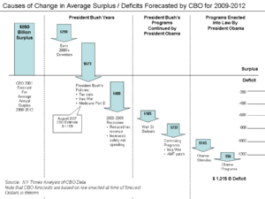 Causes for Changes in CBO Forecasts..