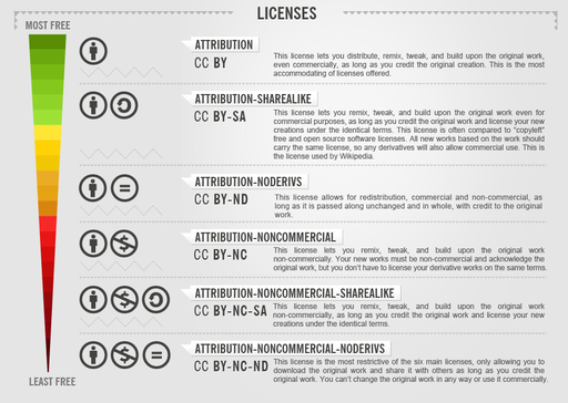 CC License Freedom Scale Chart