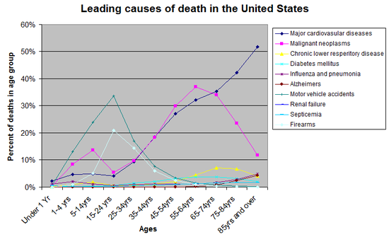 List of causes of death by rate - Wikipedia