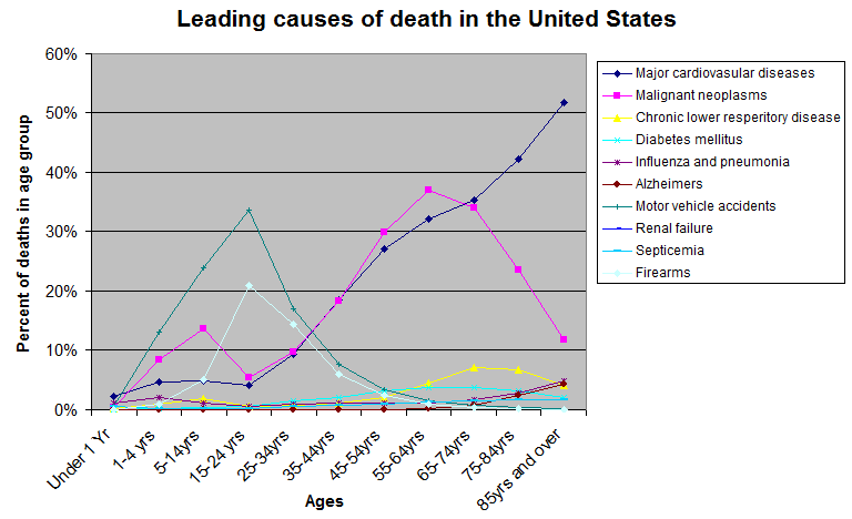 Causes of death by age group (percent)