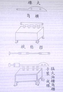An ink on paper diagram of a flamethrower. It consists of a tube with multiple chambers mounted on top of a wooden box with four legs. How exactly the flamethrower would work is not apparent from the diagram alone.