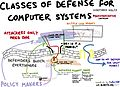 Classes of defense for computer systems.jpg